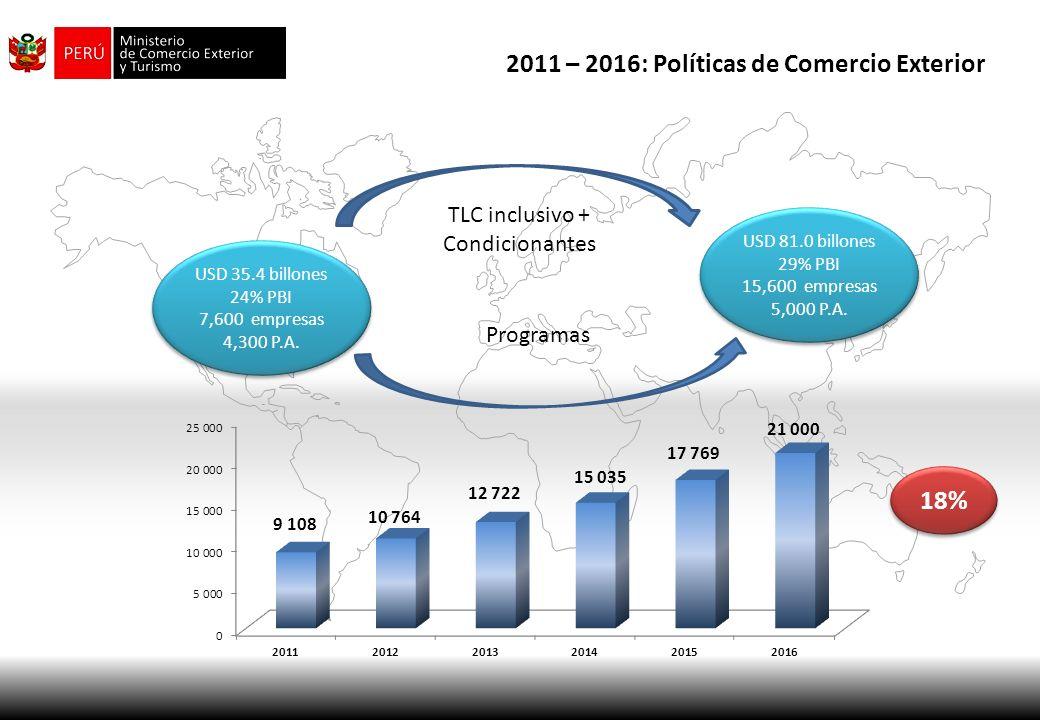 Programas Programa Educativo Exportador Reconocimiento a la Investigación en Comercio Exterior y Turismo Sub Componente: 1.Concurso Nacional de Incentivo al Comercio Exterior y Turismo PREMIO MINCETUR 2 2011 – 2016: Políticas de Comercio Exterior Aprovechamiento con inclusión social