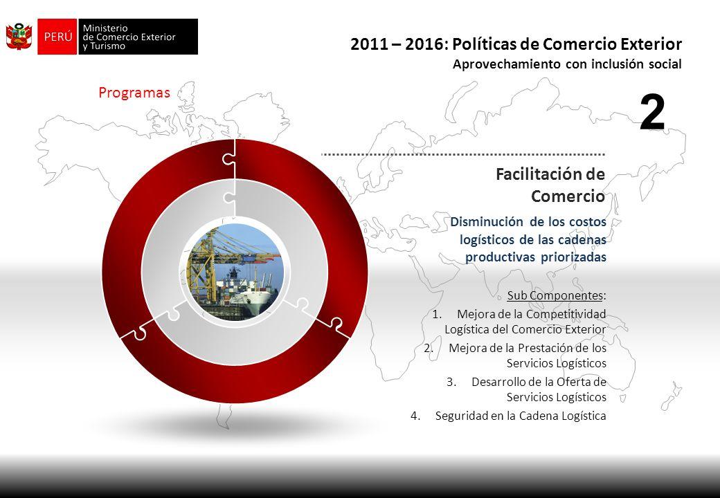 Programas Facilitación de Comercio Facilitar el Comercio Transfronterizo Sub Componentes: 1.Mejora de la Competitividad Aduanera 2.Mejora de la Competitividad Tributaria 3 2011 – 2016: Políticas de Comercio Exterior Aprovechamiento con inclusión social