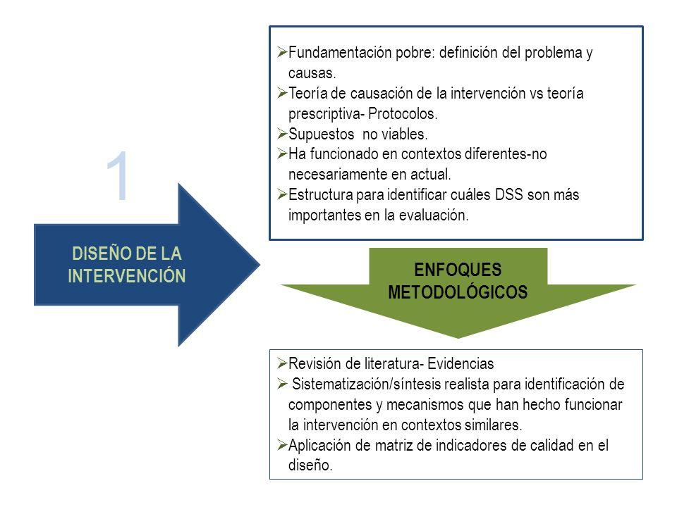 Revisión de literatura- Evidencias Sistematización/síntesis realista para identificación de componentes y mecanismos que han hecho funcionar la interv