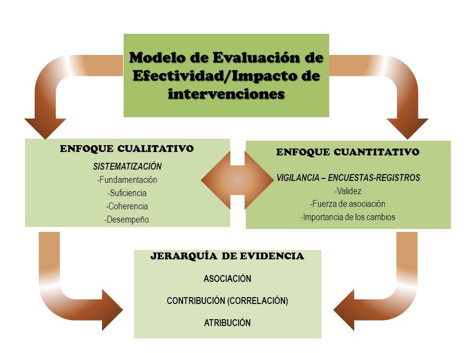 JERARQUÍA DE EVIDENCIA ASOCIACIÓN CONTRIBUCIÓN (CORRELACIÓN) ATRIBUCIÓN