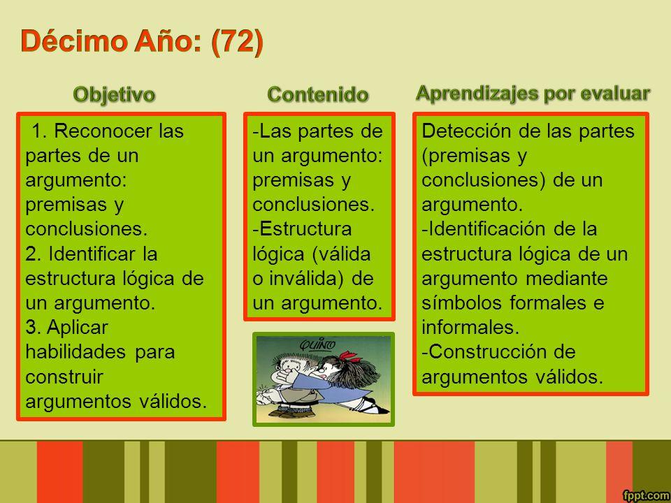 1. Reconocer las partes de un argumento: premisas y conclusiones. 2. Identificar la estructura lógica de un argumento. 3. Aplicar habilidades para con