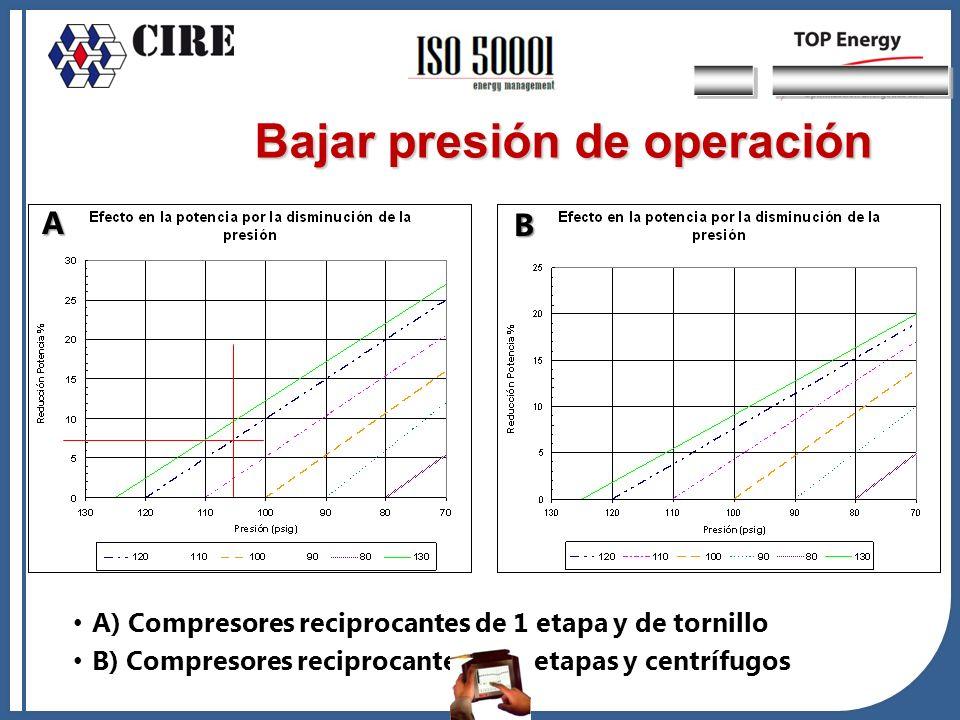 A) Compresores reciprocantes de 1 etapa y de tornillo B) Compresores reciprocantes de 2 etapas y centrífugos B) Bajar presión de operación A B