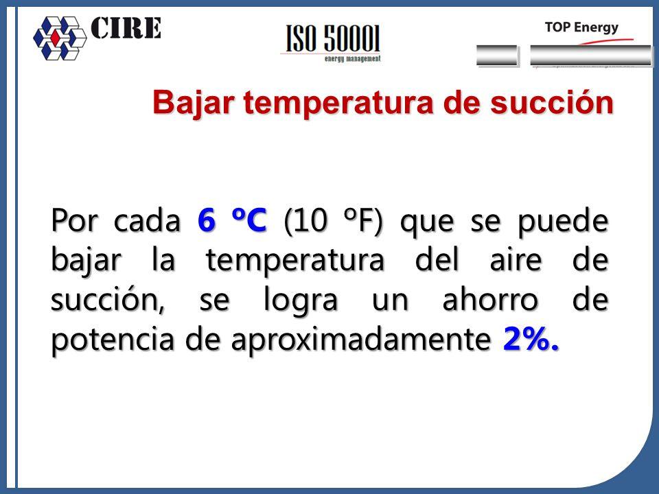 Por cada 6 ºC (10 ºF) que se puede bajar la temperatura del aire de succión, se logra un ahorro de potencia de aproximadamente 2%. Bajar temperatura d