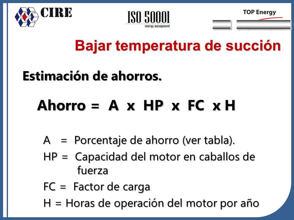 Estimación de ahorros. Ahorro = A x HP x FC x H A = Porcentaje de ahorro (ver tabla). A = Porcentaje de ahorro (ver tabla). HP = Capacidad del motor e