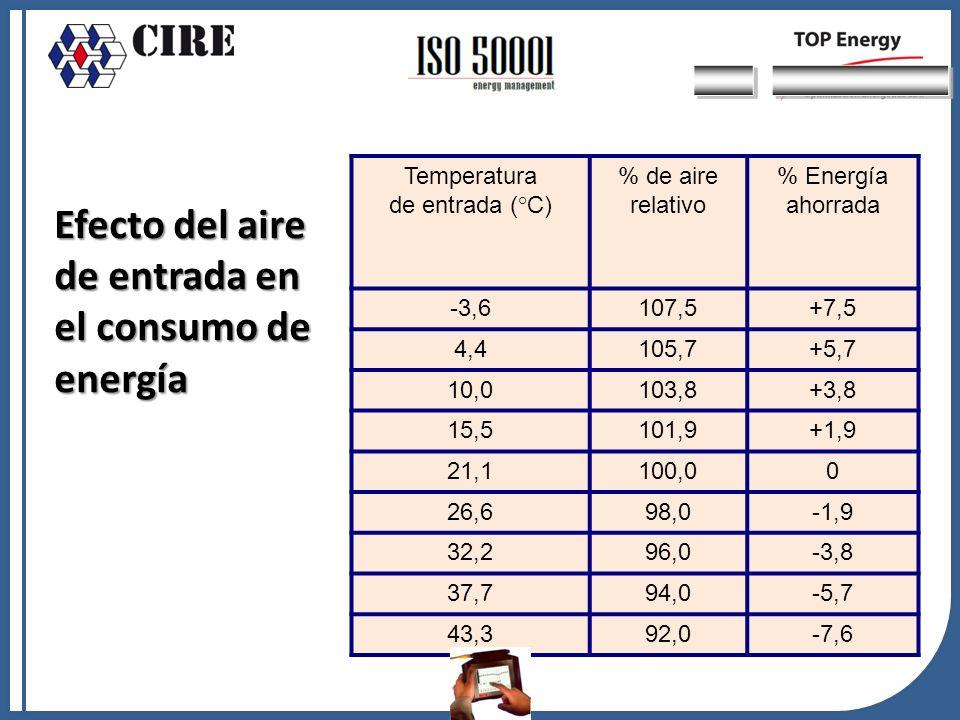 Temperatura de entrada (°C) % de aire relativo % Energía ahorrada -3,6107,5+7,5 4,4105,7+5,7 10,0103,8+3,8 15,5101,9+1,9 21,1100,00 26,698,0-1,9 32,29