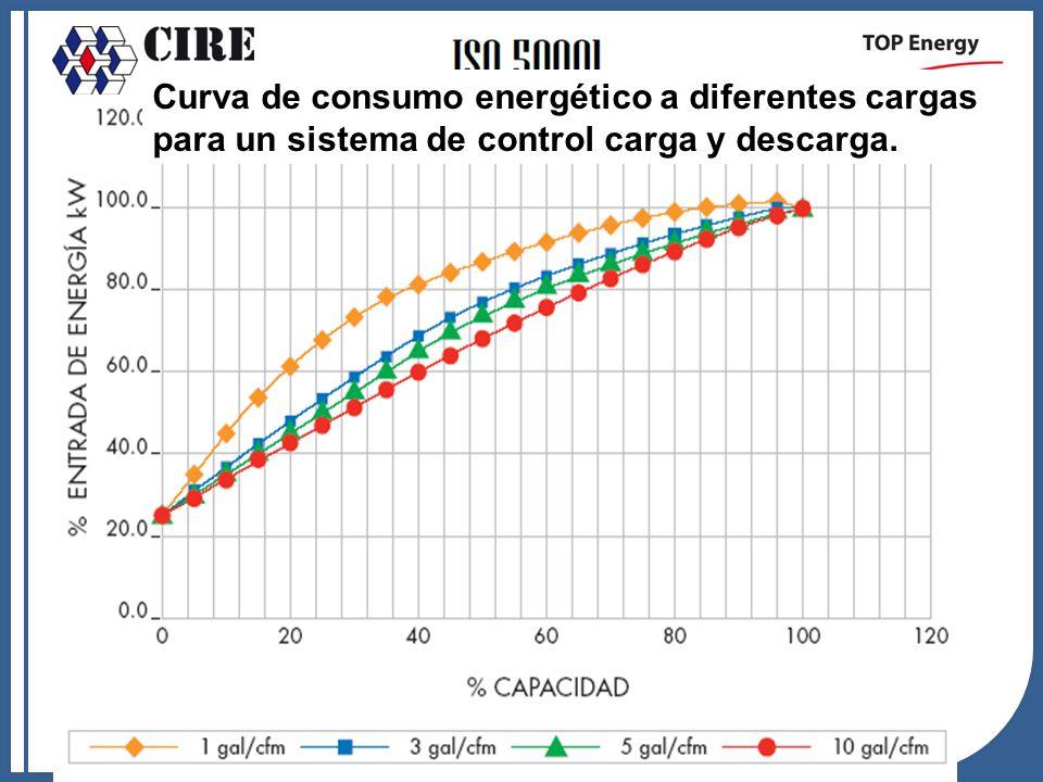 Curva de consumo energético a diferentes cargas para un sistema de control carga y descarga.