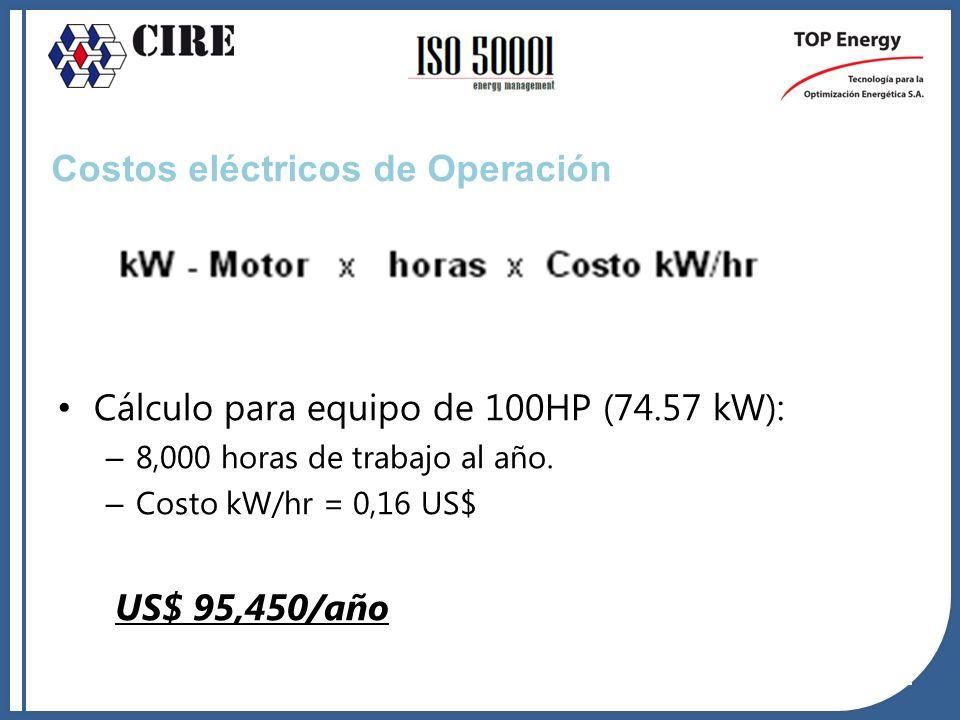 Cálculo para equipo de 100HP (74.57 kW): – 8,000 horas de trabajo al año. – Costo kW/hr = 0,16 US$ US$ 95,450/año Costos eléctricos de Operación