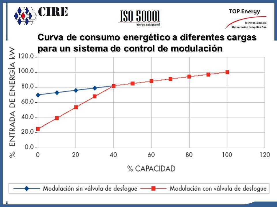 Curva de consumo energético a diferentes cargas para un sistema de control de modulación
