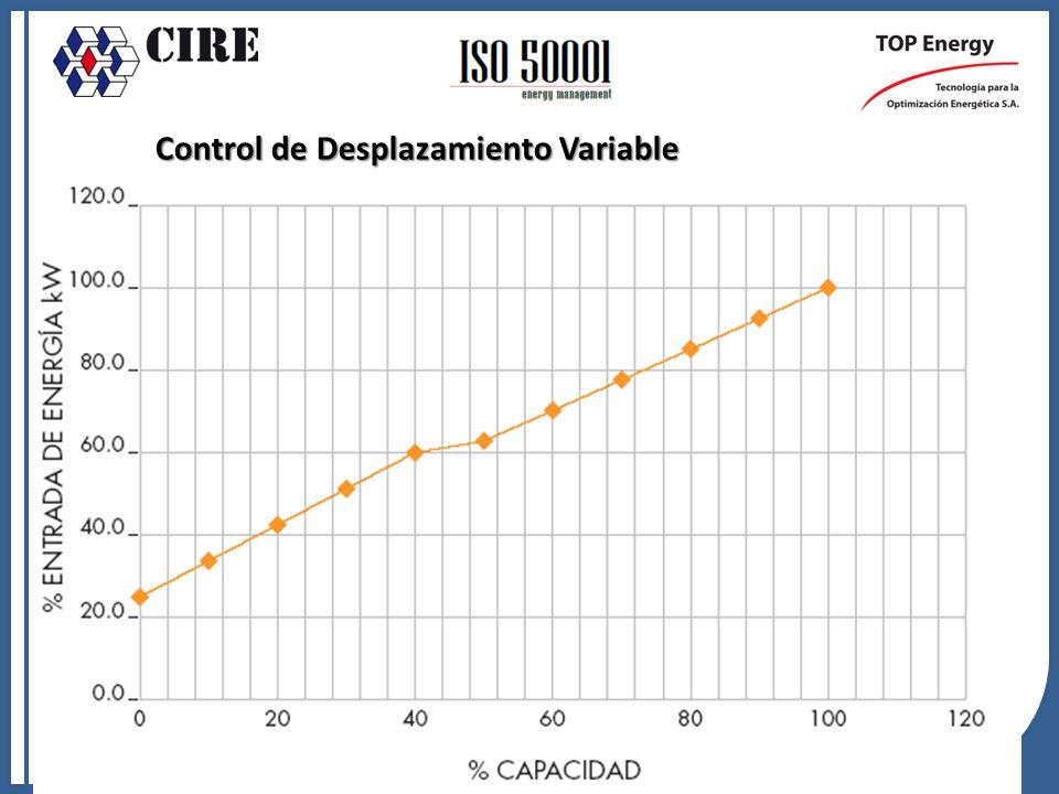 Control de Desplazamiento Variable Control de Desplazamiento Variable o Válvula Espiral