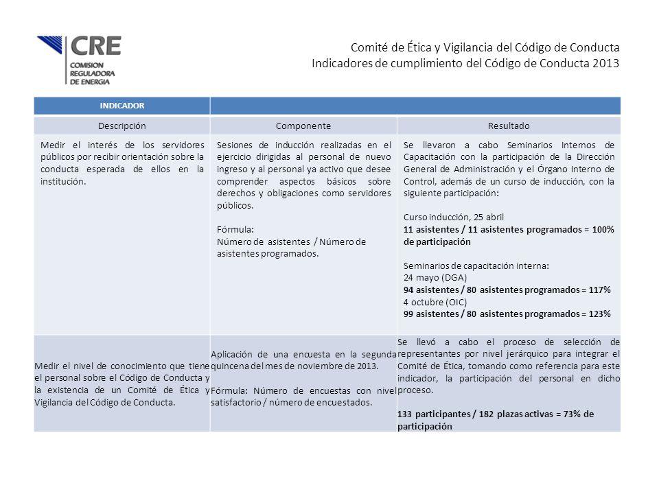 Resultados en la evaluación anual 2012, del Cumplimiento del Código de Conducta INDICADOR DescripciónComponenteResultado Medir la identificación del personal con los valores institucionales.