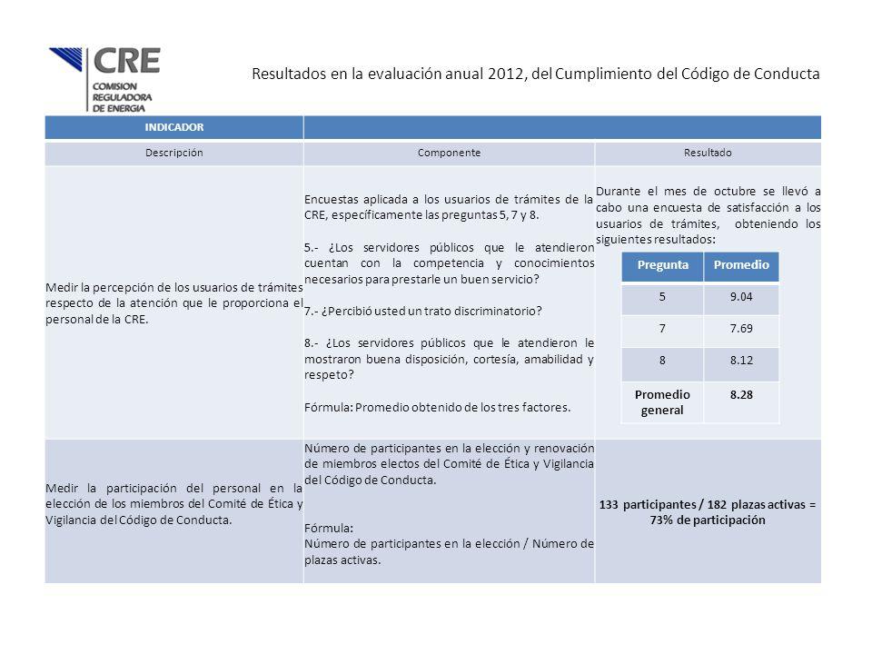 Resultados en la evaluación anual 2012, del Cumplimiento del Código de Conducta INDICADOR DescripciónComponenteResultado Medir la percepción de los us