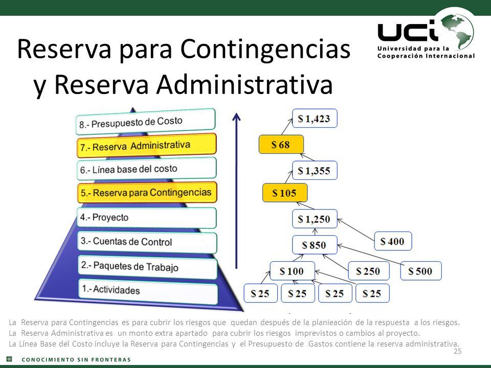 25 Reserva para Contingencias y Reserva Administrativa La Reserva para Contingencias es para cubrir los riesgos que quedan después de la planieación d