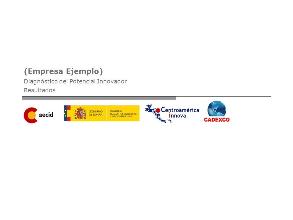 (Empresa Ejemplo) Diagnóstico del Potencial Innovador Resultados