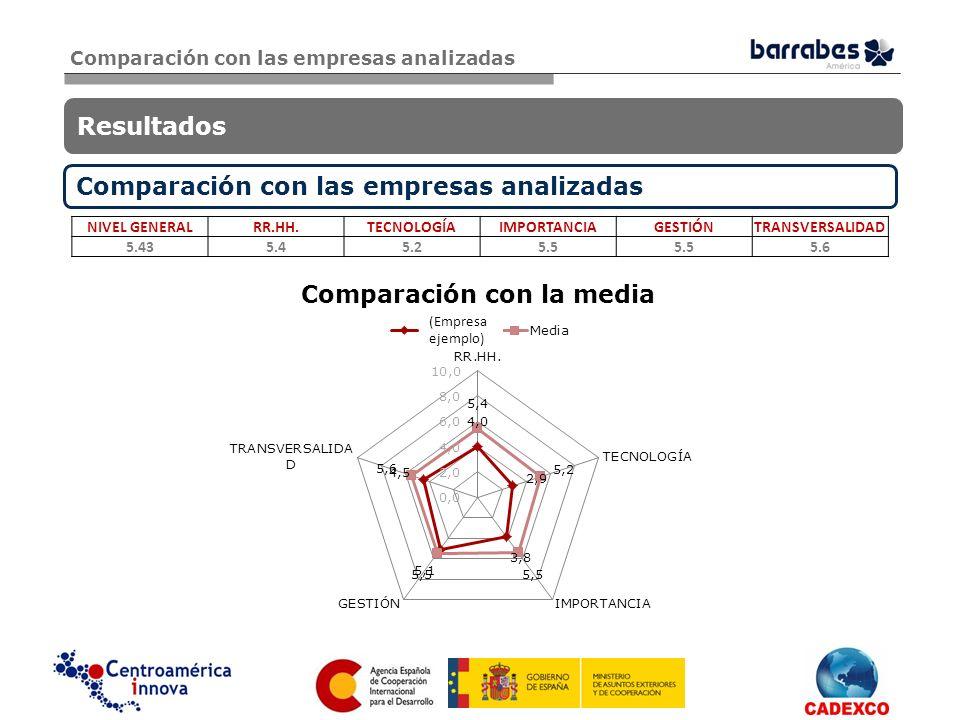 Comparación con la media del país y del sector Resultados Comparación con la media del país y del sector Comparación con la media de Costa Rica: NIVEL GENERALRR.HH.TECNOLOGÍAIMPORTANCIAGESTIÓNTRANSVERSALIDAD 5.275.65.1 5.5 Comparación con la media del sector Industria de transformación secundaria: NIVEL GENERALRR.HH.TECNOLOGÍAIMPORTANCIAGESTIÓNTRANSVERSALIDAD 5.475.65.25.65.35.7