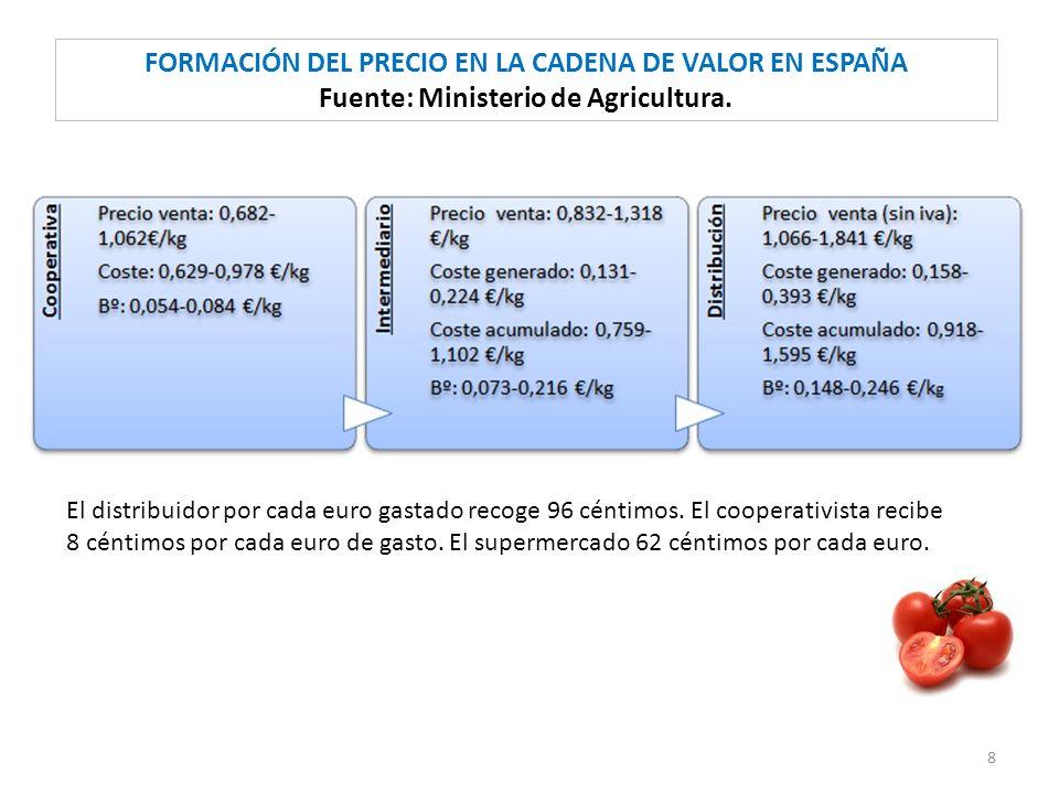 FORMACIÓN DEL PRECIO EN LA CADENA DE VALOR EN ESPAÑA Fuente: Ministerio de Agricultura.