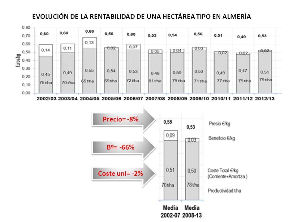 EVOLUCIÓN DE LA RENTABILIDAD DE UNA HECTÁREA TIPO EN ALMERÍA Precio= -8% Bº= -66% Coste uni= -2%