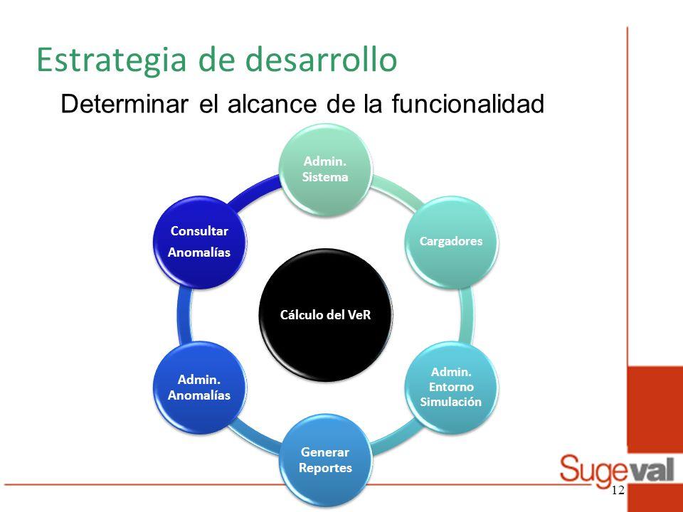 Estrategia de desarrollo Determinar el alcance de la funcionalidad Cálculo del VeR Admin. Sistema Cargadores Admin. Entorno Simulación Generar Reporte