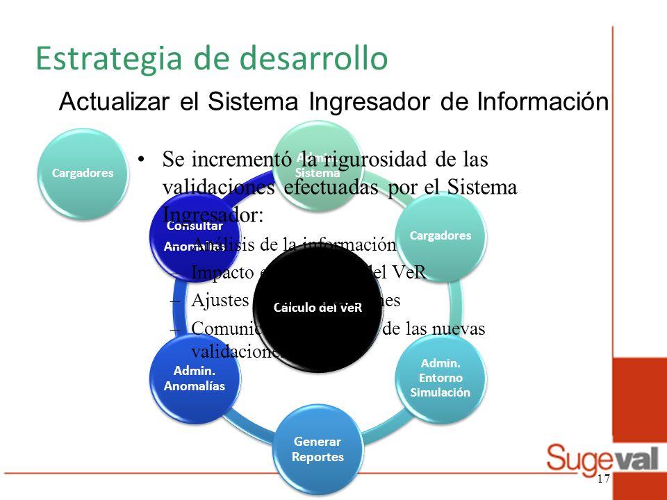 Cálculo del VeR Admin. Sistema Cargadores Admin. Entorno Simulación Generar Reportes Admin. Anomalías Consultar Anomalías Estrategia de desarrollo Act