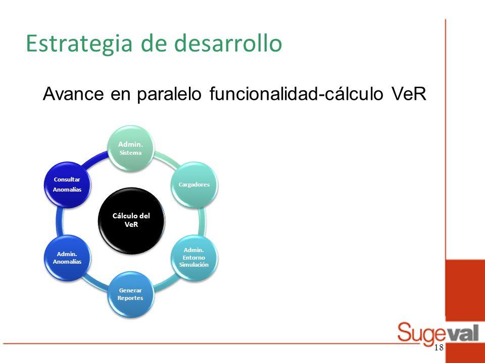 Cálculo del VeR Admin. Sistema Cargadores Admin. Entorno Simulación Generar Reportes Admin. Anomalías Consultar Anomalías Estrategia de desarrollo Ava