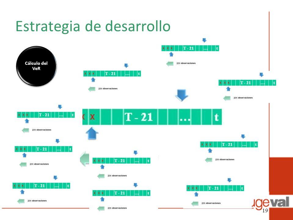 Estrategia de desarrollo Cálculo del VeR 19