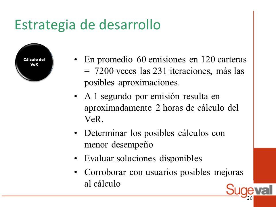Estrategia de desarrollo Cálculo del VeR En promedio 60 emisiones en 120 carteras = 7200 veces las 231 iteraciones, más las posibles aproximaciones. A