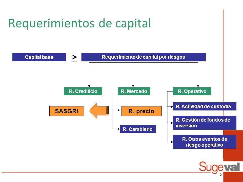Requerimientos de capital Capital base Requerimiento de capital por riesgos R. Crediticio > R. OperativoR. Mercado R. Cambiario R. Actividad de custod