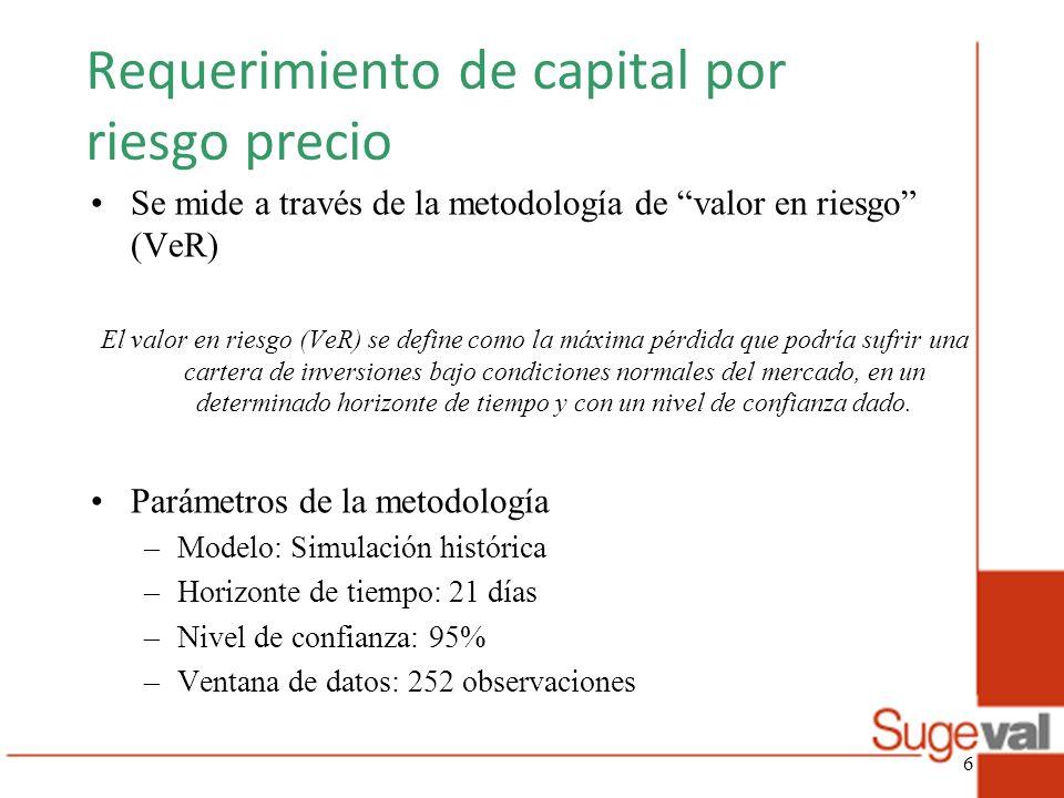 Requerimiento de capital por riesgo precio Se mide a través de la metodología de valor en riesgo (VeR) El valor en riesgo (VeR) se define como la máxi