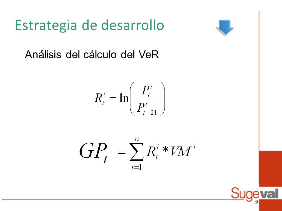 Estrategia de desarrollo Cálculo del VeR En promedio 60 emisiones en 120 carteras = 7200 veces las 231 iteraciones, más las posibles aproximaciones.