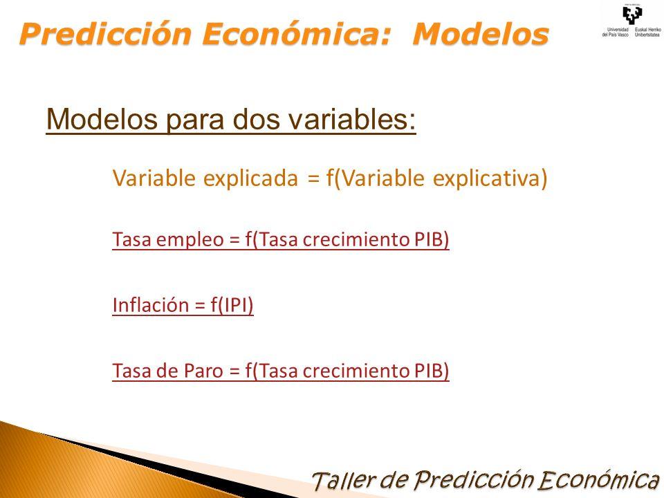 Modelos para dos variables: Variable explicada = f(Variable explicativa) Tasa empleo = f(Tasa crecimiento PIB) Inflación = f(IPI) Tasa de Paro = f(Tas