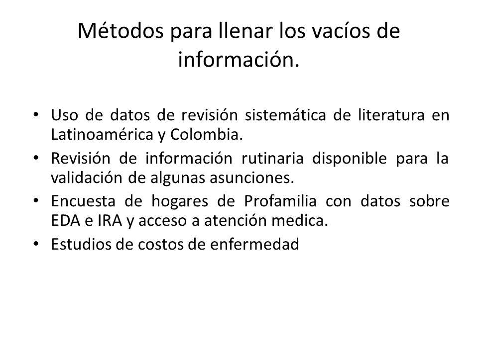 Métodos para llenar los vacíos de información. Uso de datos de revisión sistemática de literatura en Latinoamérica y Colombia. Revisión de información