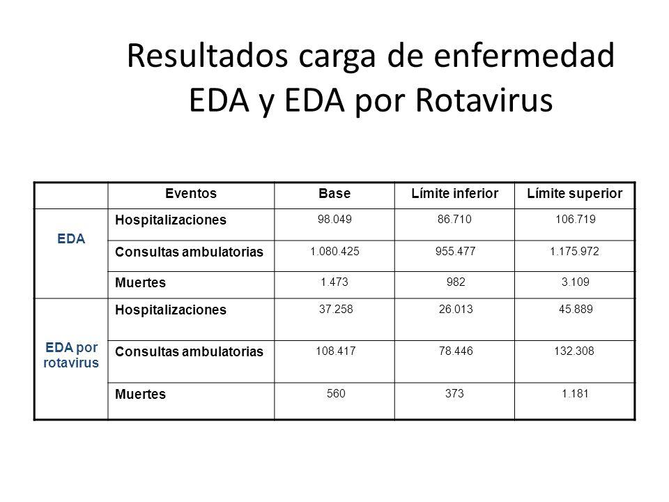 Resultados carga de enfermedad EDA y EDA por Rotavirus EventosBaseLímite inferiorLímite superior EDA Hospitalizaciones 98.04986.710 106.719 Consultas