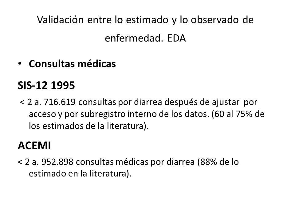 Validación entre lo estimado y lo observado de enfermedad. EDA Consultas médicas SIS-12 1995 < 2 a. 716.619 consultas por diarrea después de ajustar p