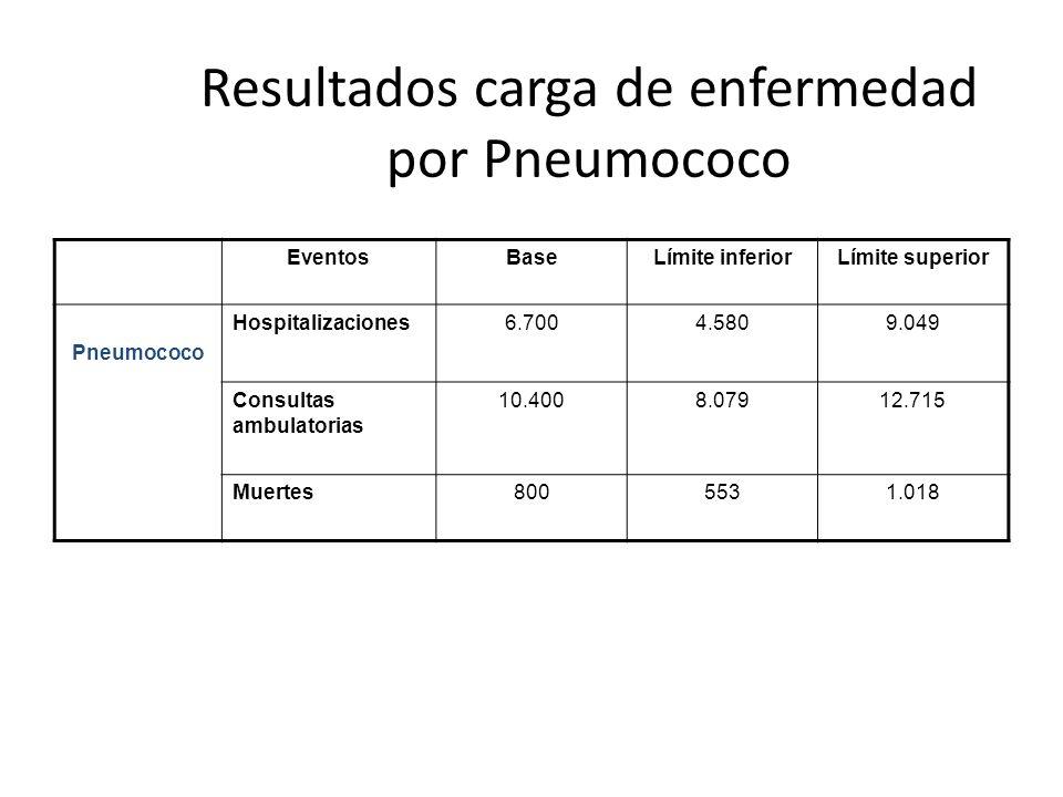 Resultados carga de enfermedad por Pneumococo EventosBaseLímite inferiorLímite superior Pneumococo Hospitalizaciones6.7004.5809.049 Consultas ambulato