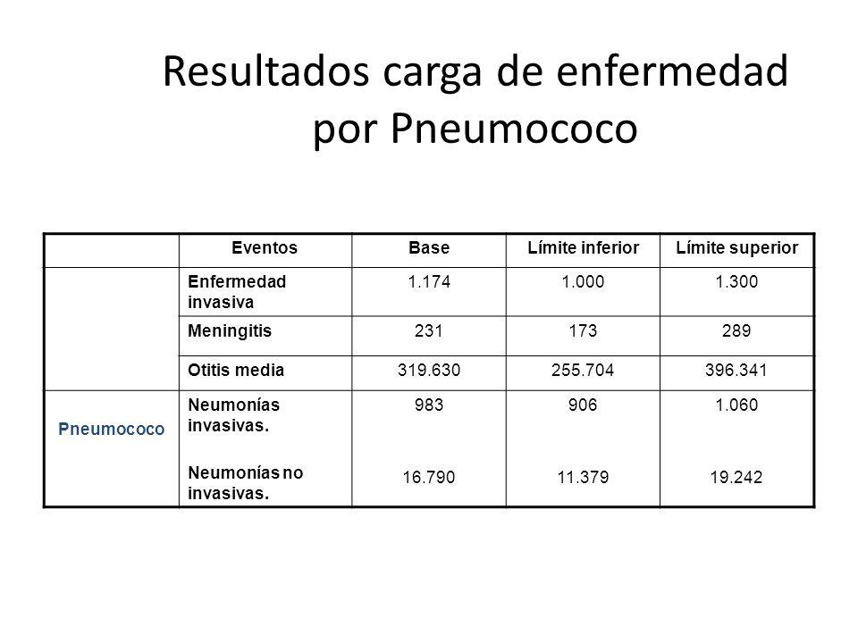Resultados carga de enfermedad por Pneumococo EventosBaseLímite inferiorLímite superior Enfermedad invasiva 1.1741.0001.300 Meningitis231173289 Otitis
