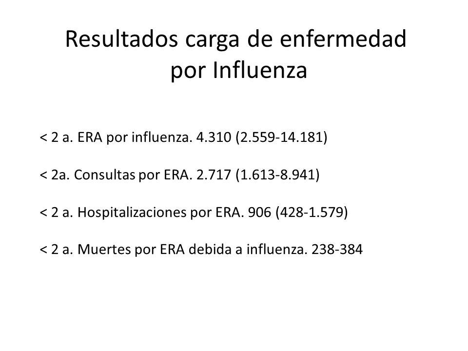 Resultados carga de enfermedad por Influenza < 2 a. ERA por influenza. 4.310 (2.559-14.181) < 2a. Consultas por ERA. 2.717 (1.613-8.941) < 2 a. Hospit
