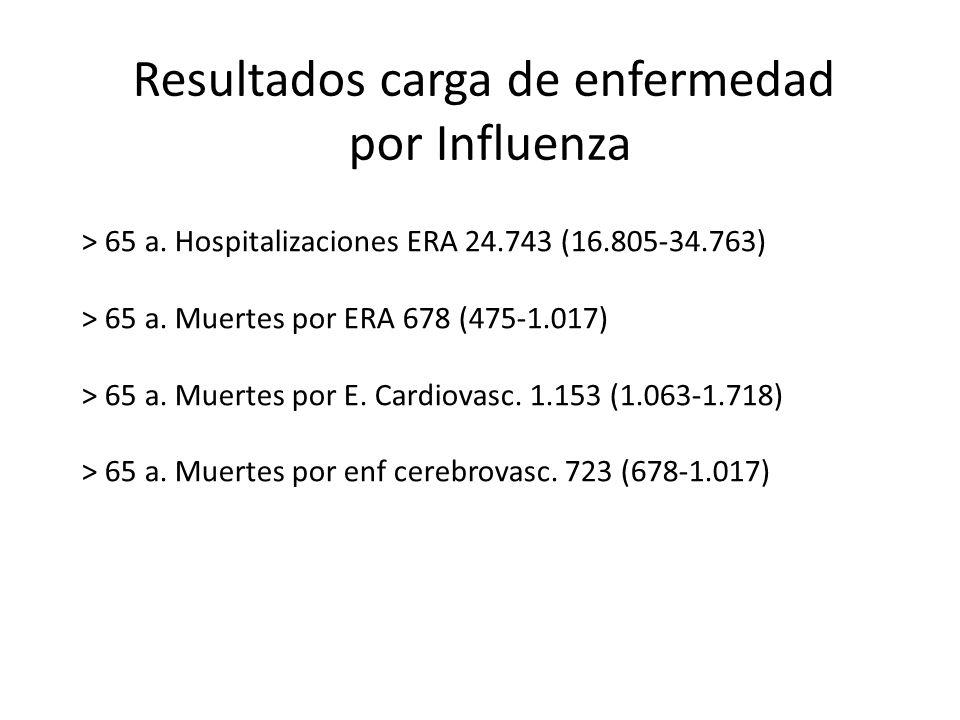 Resultados carga de enfermedad por Influenza > 65 a. Hospitalizaciones ERA 24.743 (16.805-34.763) > 65 a. Muertes por ERA 678 (475-1.017) > 65 a. Muer