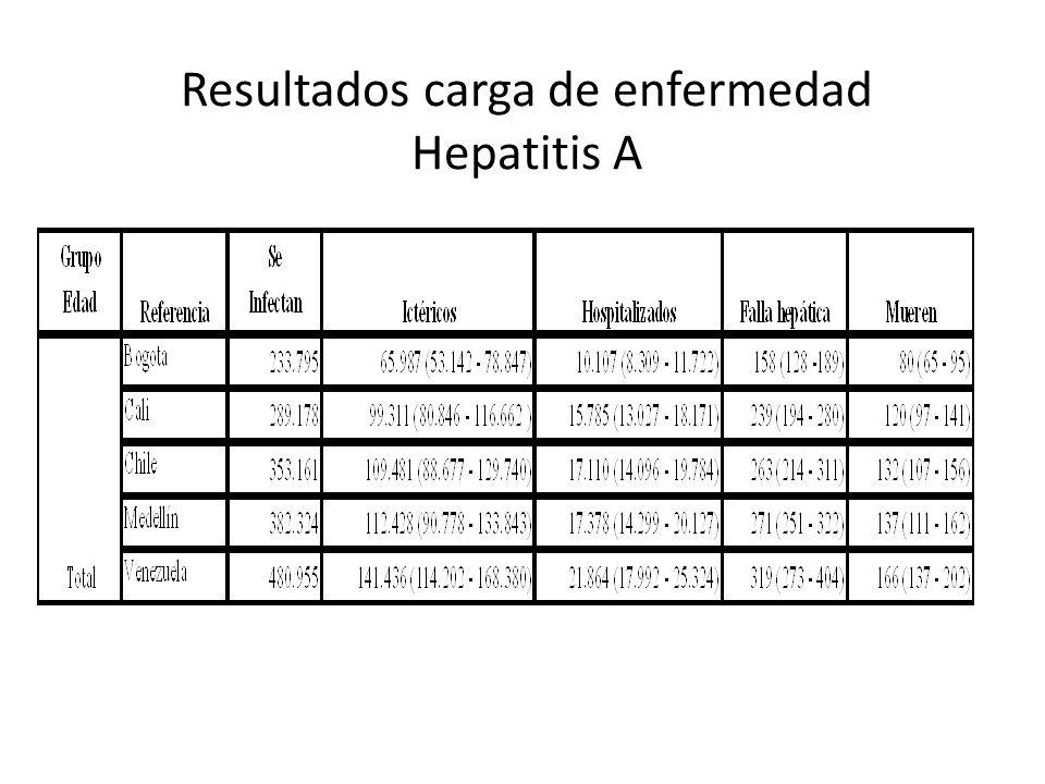 Resultados carga de enfermedad Hepatitis A