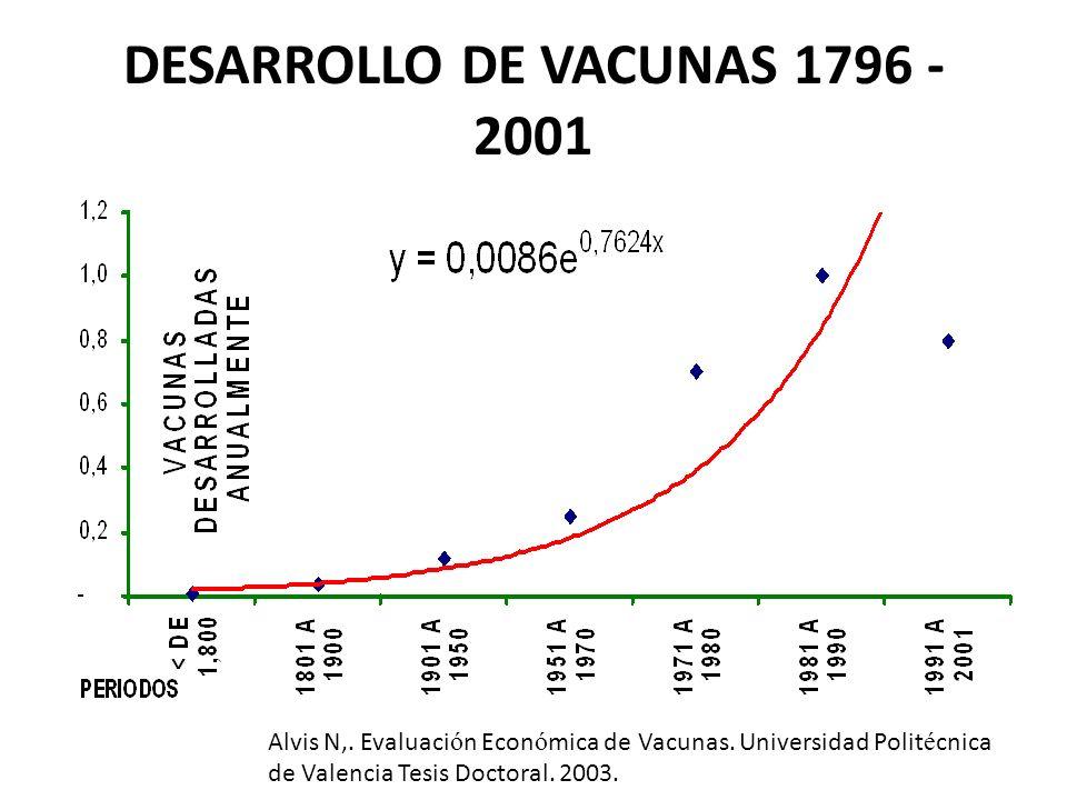 DESARROLLO DE VACUNAS 1796 - 2001 Alvis N,. Evaluaci ó n Econ ó mica de Vacunas. Universidad Polit é cnica de Valencia Tesis Doctoral. 2003.