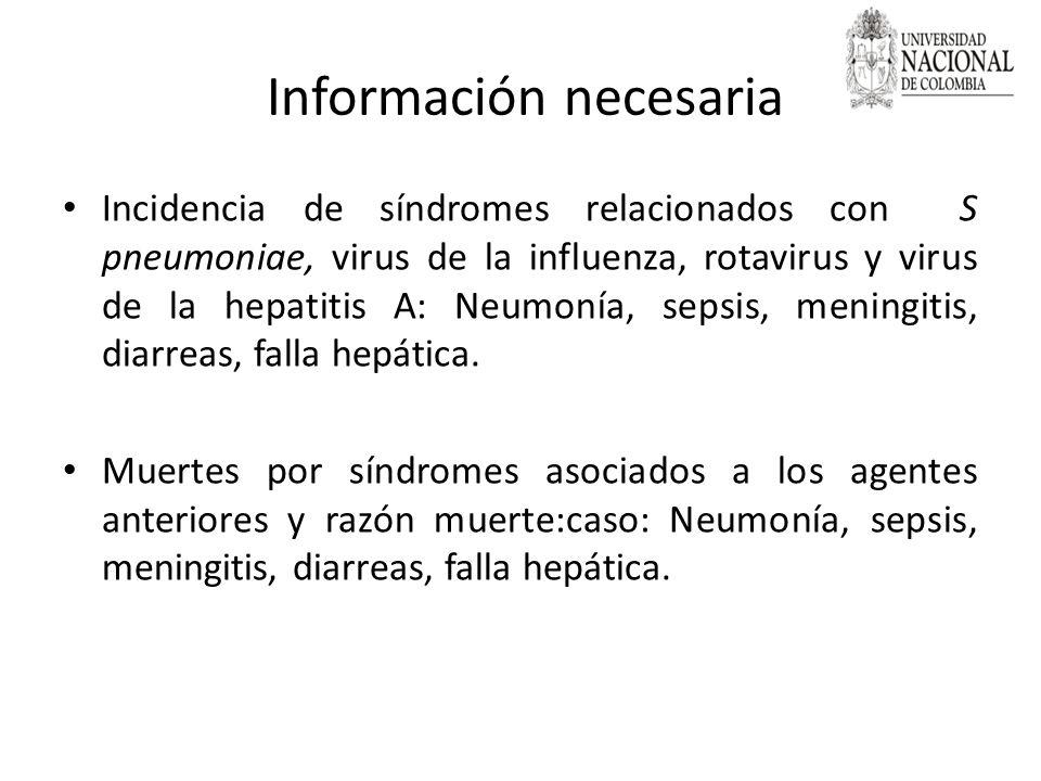 Información necesaria Incidencia de síndromes relacionados con S pneumoniae, virus de la influenza, rotavirus y virus de la hepatitis A: Neumonía, sep
