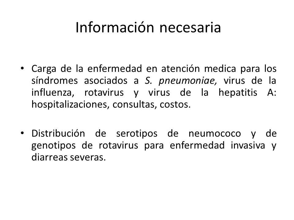 Información necesaria Carga de la enfermedad en atención medica para los síndromes asociados a S. pneumoniae, virus de la influenza, rotavirus y virus