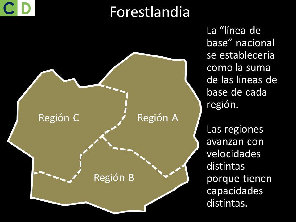 Región CRegión A Región B La línea de base nacional se establecería como la suma de las líneas de base de cada región. Las regiones avanzan con veloci