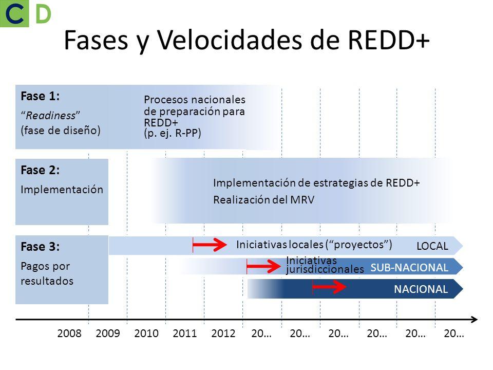 201020112012200920… 2008 LOCAL SUB-NACIONAL NACIONAL Fases y Velocidades de REDD+ Fase 2: Implementación Fase 3: Pagos por resultados Fase 1: Readines