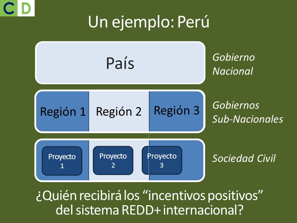 Un ejemplo: Perú Región 2 País Proyecto 1 Proyecto 2 Proyecto 3 Región 1 Región 3 Gobierno Nacional Gobiernos Sub-Nacionales Sociedad Civil ¿Quién rec
