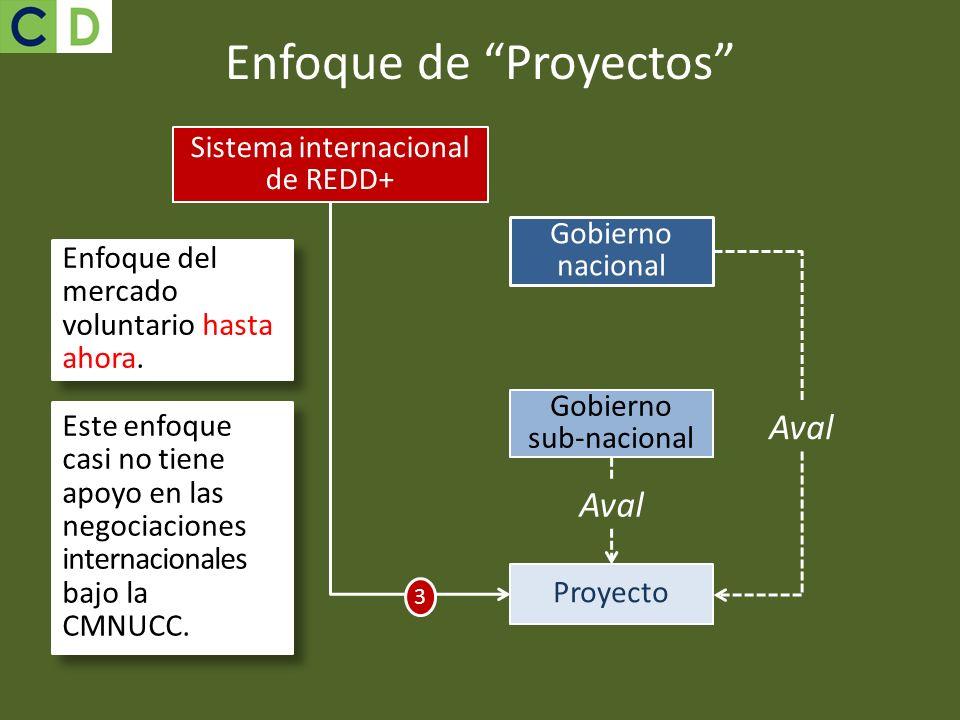 Enfoque de Proyectos Enfoque del mercado voluntario hasta ahora. Gobierno sub-nacional Gobierno nacional Aval Este enfoque casi no tiene apoyo en las