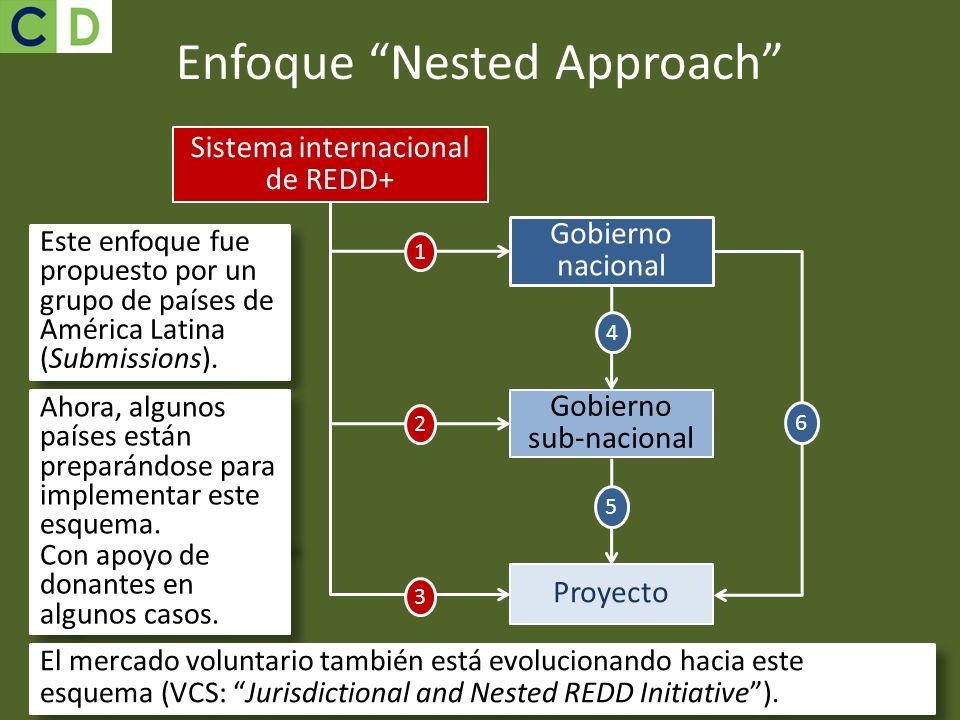 4 5 6 Enfoque Nested Approach Este enfoque fue propuesto por un grupo de países de América Latina (Submissions). Ahora, algunos países están preparánd