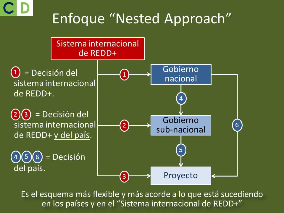 Gobierno nacional Gobierno sub-nacional Proyecto 4 5 6 Enfoque Nested Approach Sistema internacional de REDD+ 1 3 2 Es el esquema más flexible y más a