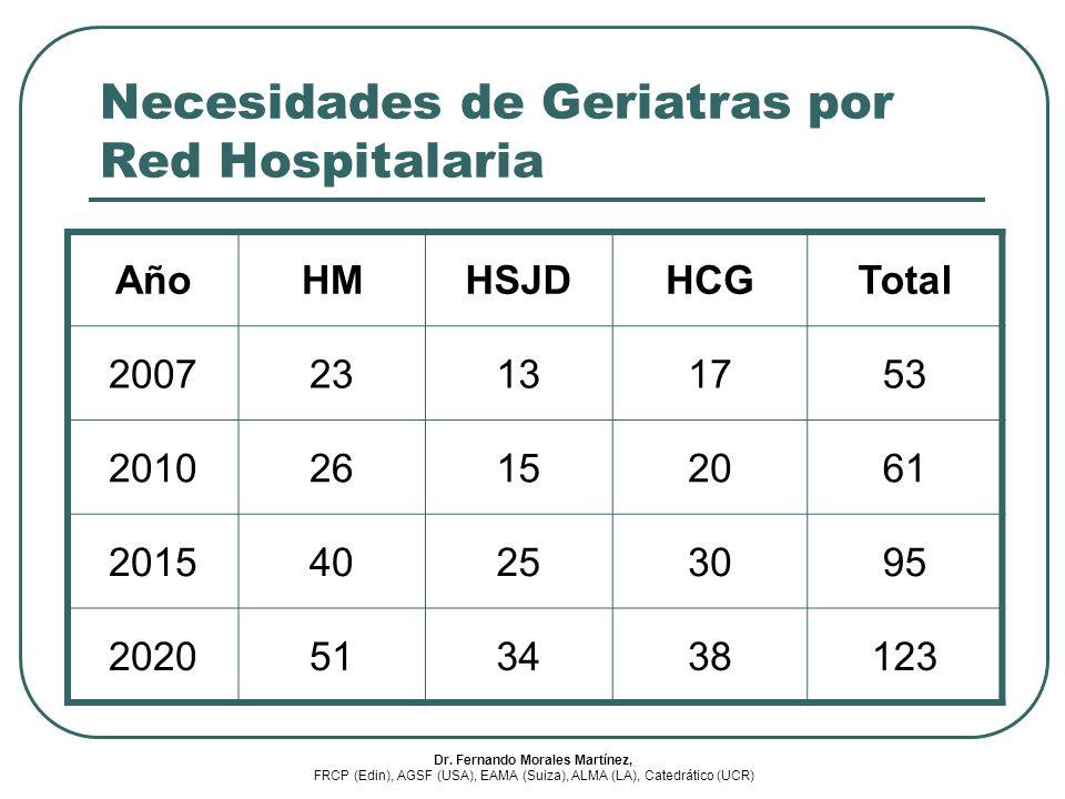 Necesidades de Geriatras por Red Hospitalaria AñoHMHSJDHCGTotal 200723131753 201026152061 201540253095 2020513438123 Dr. Fernando Morales Martínez, FR
