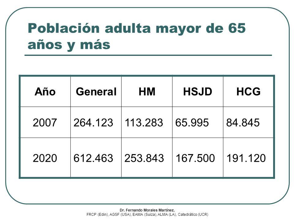 Población adulta mayor de 65 años y más AñoGeneralHMHSJDHCG 2007264.123113.28365.99584.845 2020612.463253.843167.500191.120 Dr. Fernando Morales Martí