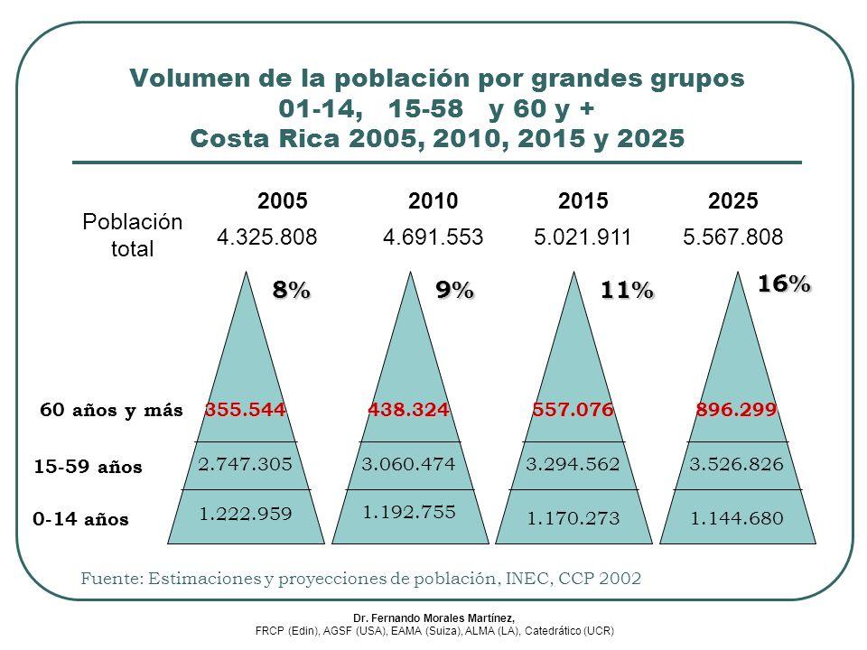 Volumen de la población por grandes grupos 01-14, 15-58 y 60 y + Costa Rica 2005, 2010, 2015 y 2025 Población total 2005201020152025 4.325.8084.691.55