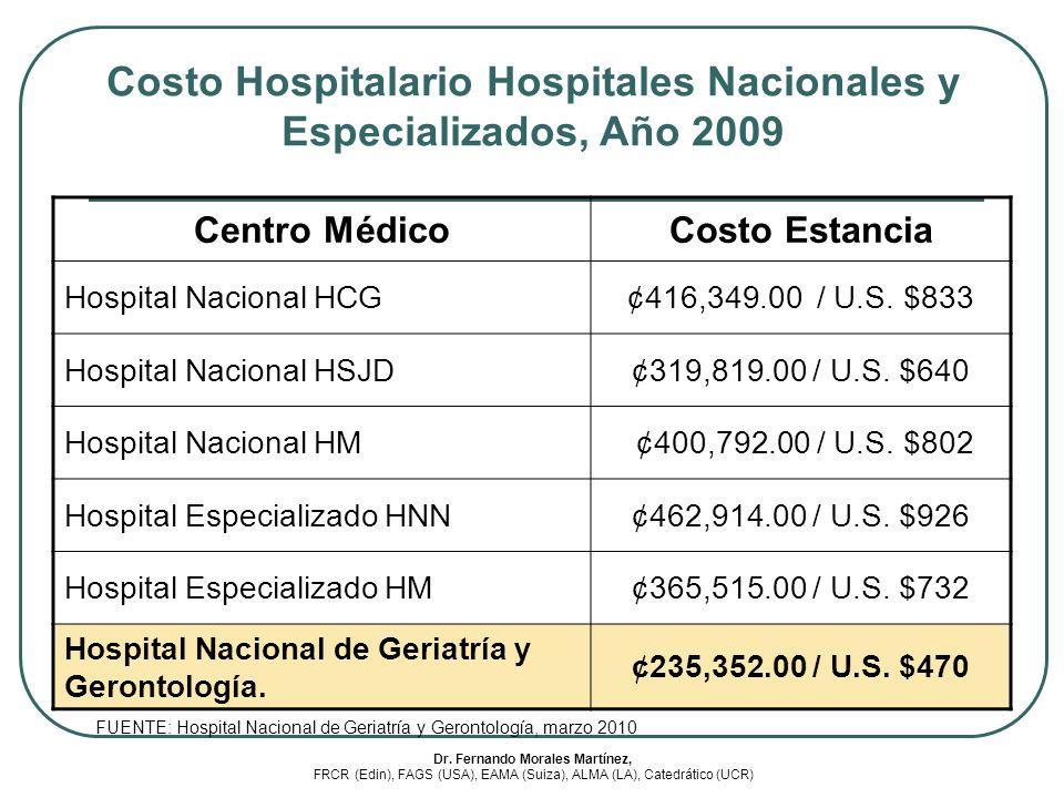 Costo Hospitalario Hospitales Nacionales y Especializados, Año 2009 Centro MédicoCosto Estancia Hospital Nacional HCG¢416,349.00 / U.S. $833 Hospital